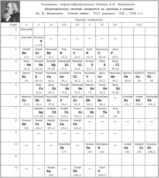 Mendelėjevo lentelė